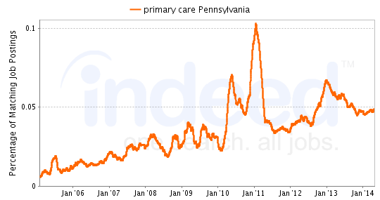 Chart of primary care job growth in Pennsylvania